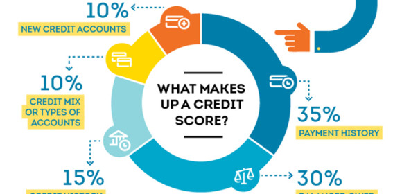 Guaranteed Ways to Improve your Credit Score :FlyCash